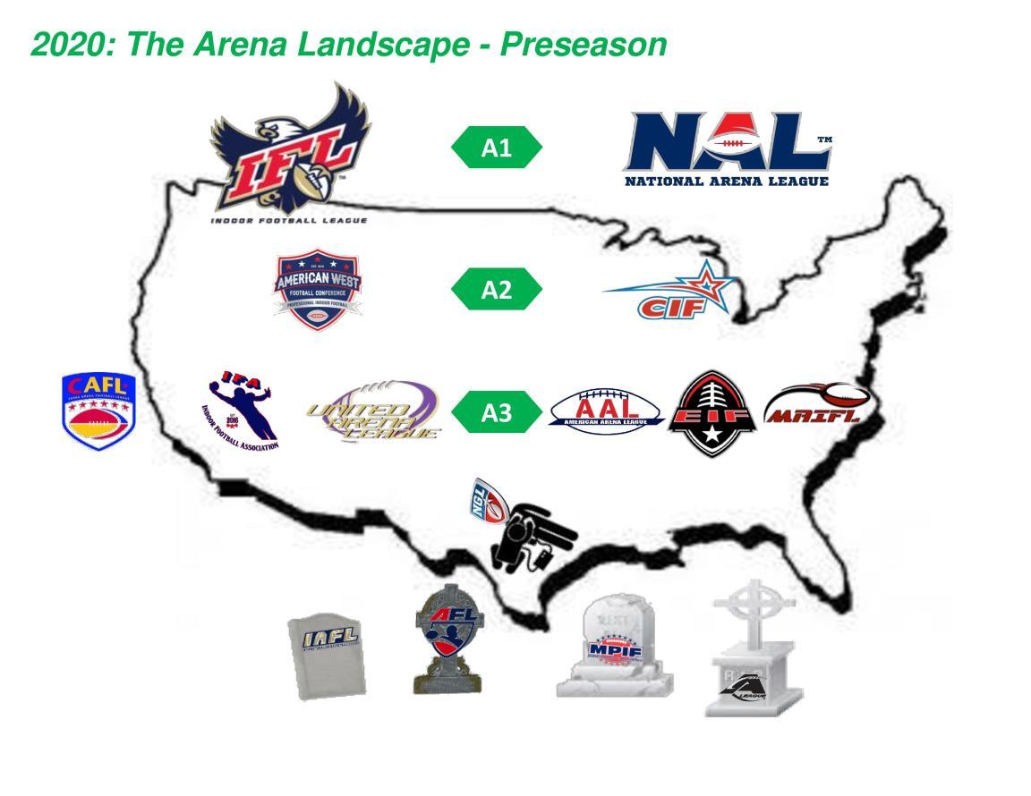 Arena 2020 Preseason